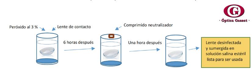 COVID19 y uso de lentes de contacto